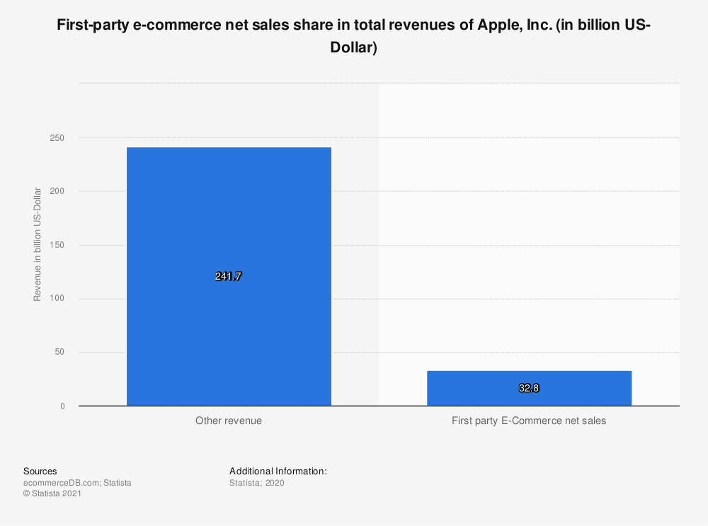 Statistic: First-party e-commerce net sales share in total revenues of Apple, Inc. (in billion US-Dollar)   Statista