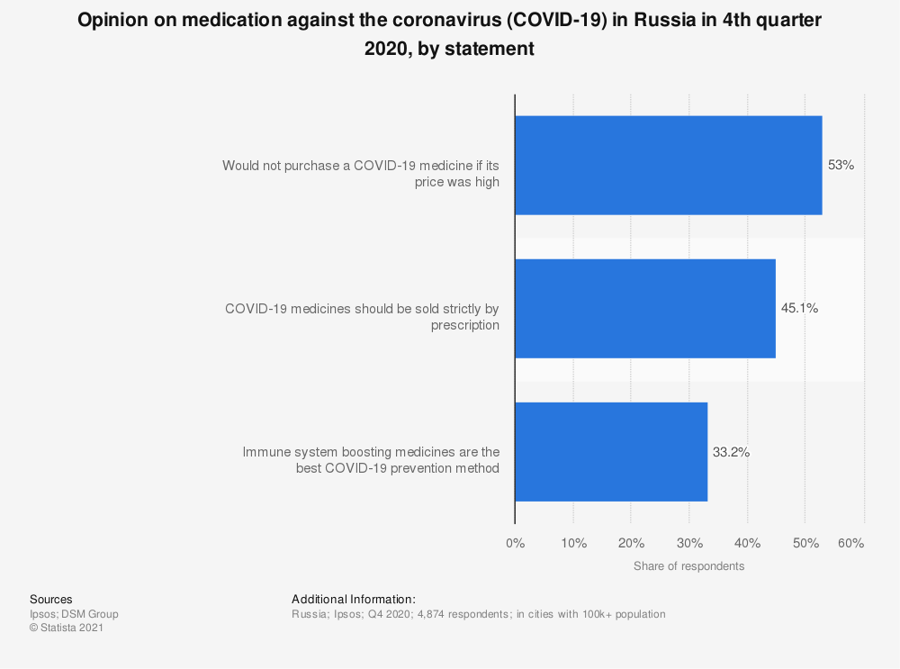 Statistic: Opinion on medication against the coronavirus (COVID-19) in Russia in 4th quarter 2020, by statement | Statista