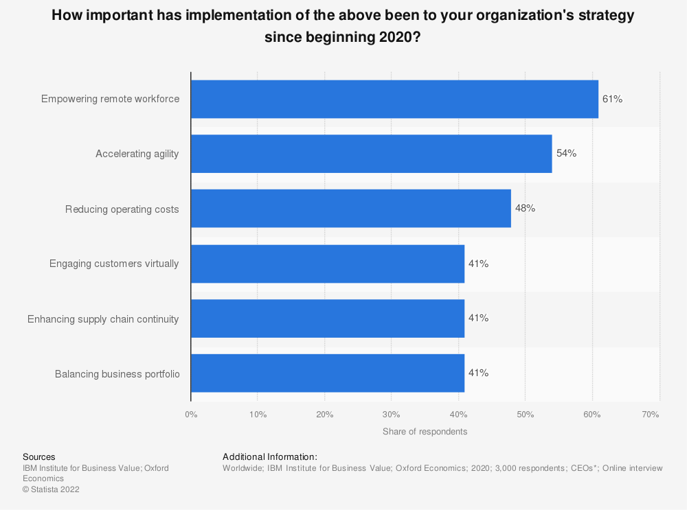 Statistic: How important has implementation of the above been to your organization's strategy since beginning 2020? | Statista