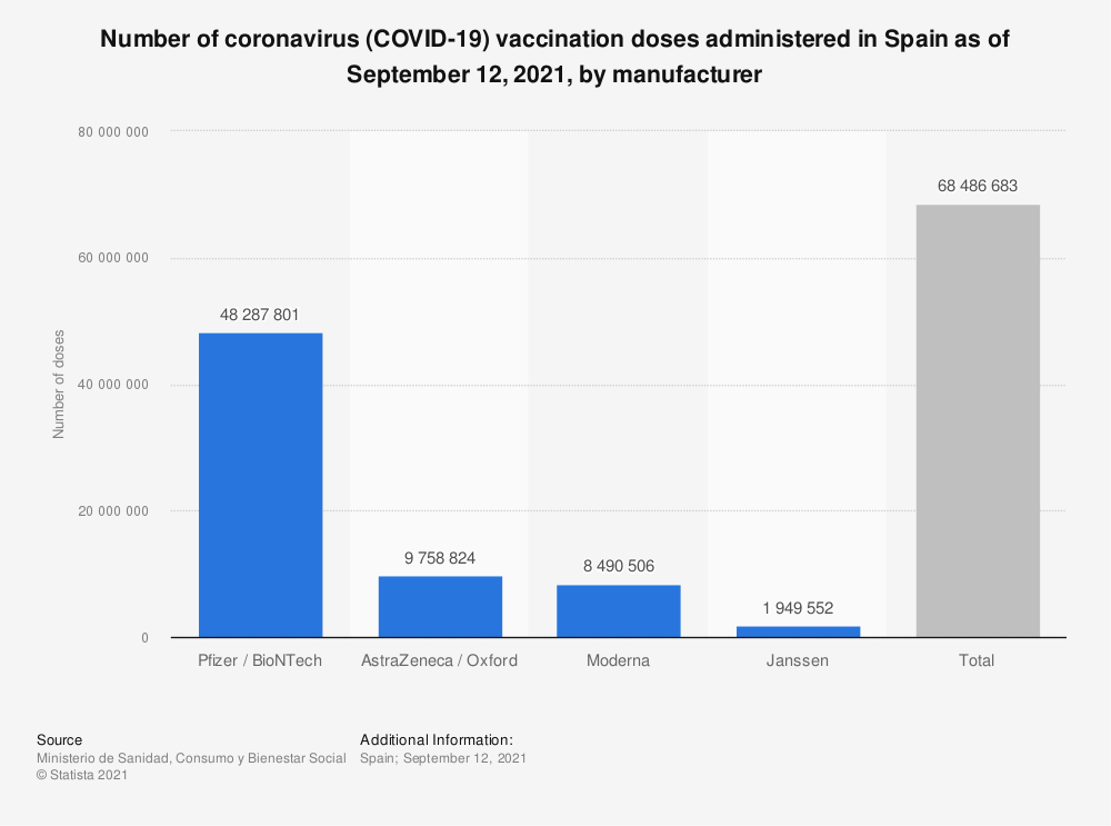 Statistic: Number of coronavirus (COVID-19) vaccination doses administered in Spain as of September 12, 2021, by manufacturer   Statista