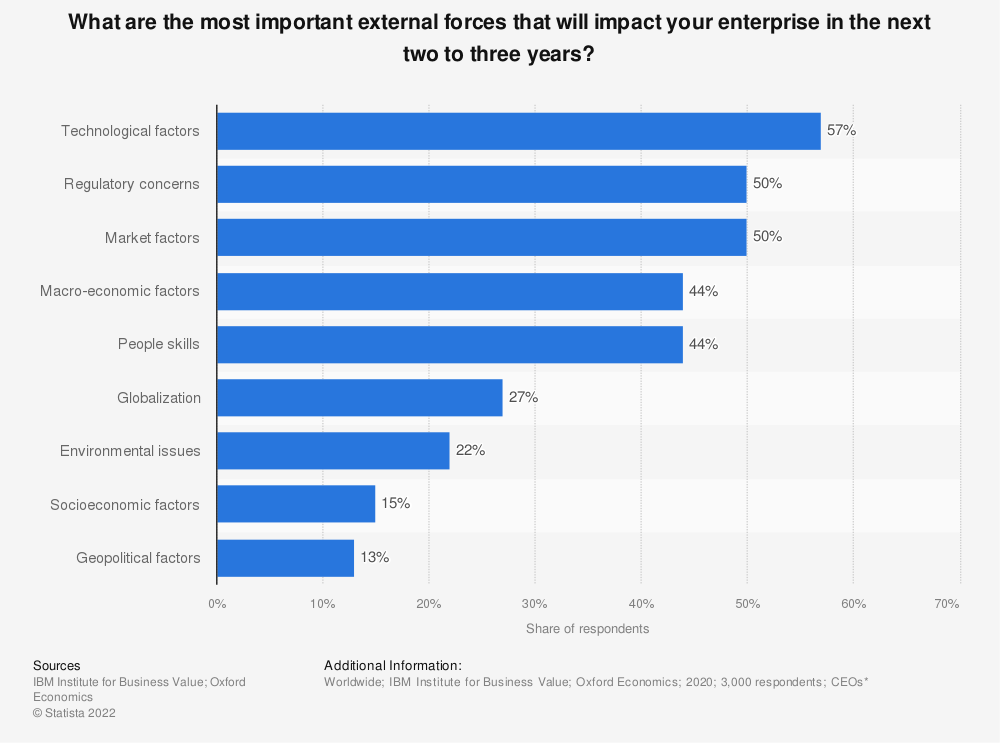 Statistic: What are the most important external forces that will impact your enterprise in the next two to three years?   Statista