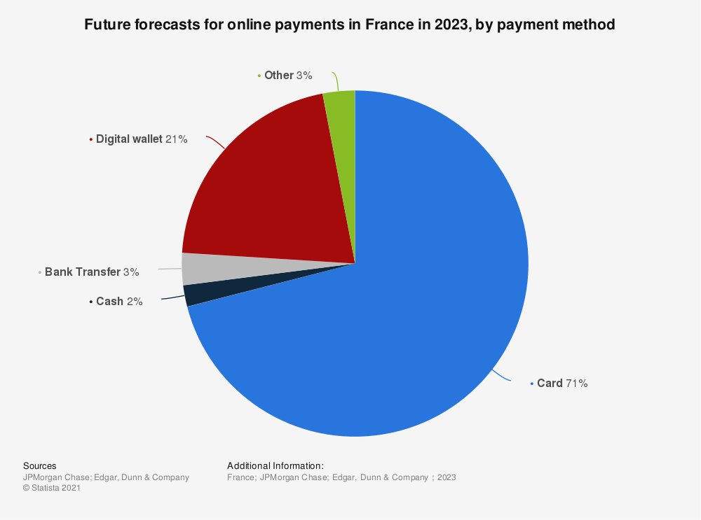 Statistic: Future forecasts for online payments in France in 2023, by payment method | Statista