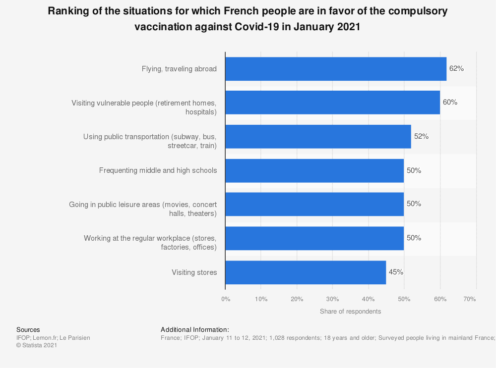 Statistic: Ranking of the situations for which French people are in favor of the compulsory vaccination against Covid-19 in January 2021 | Statista