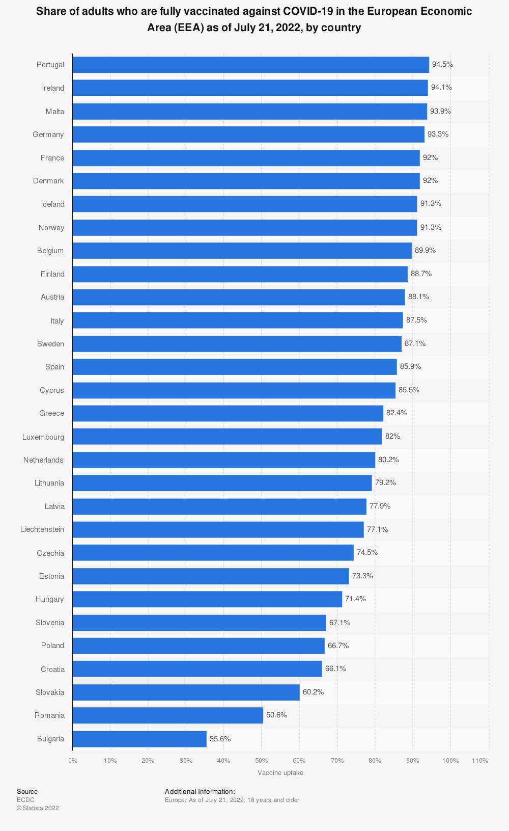 Statistic: Share of adults who have received the full COVID-19 vaccination in the European Economic Area (EEA) as of May 2, 2021, by country | Statista