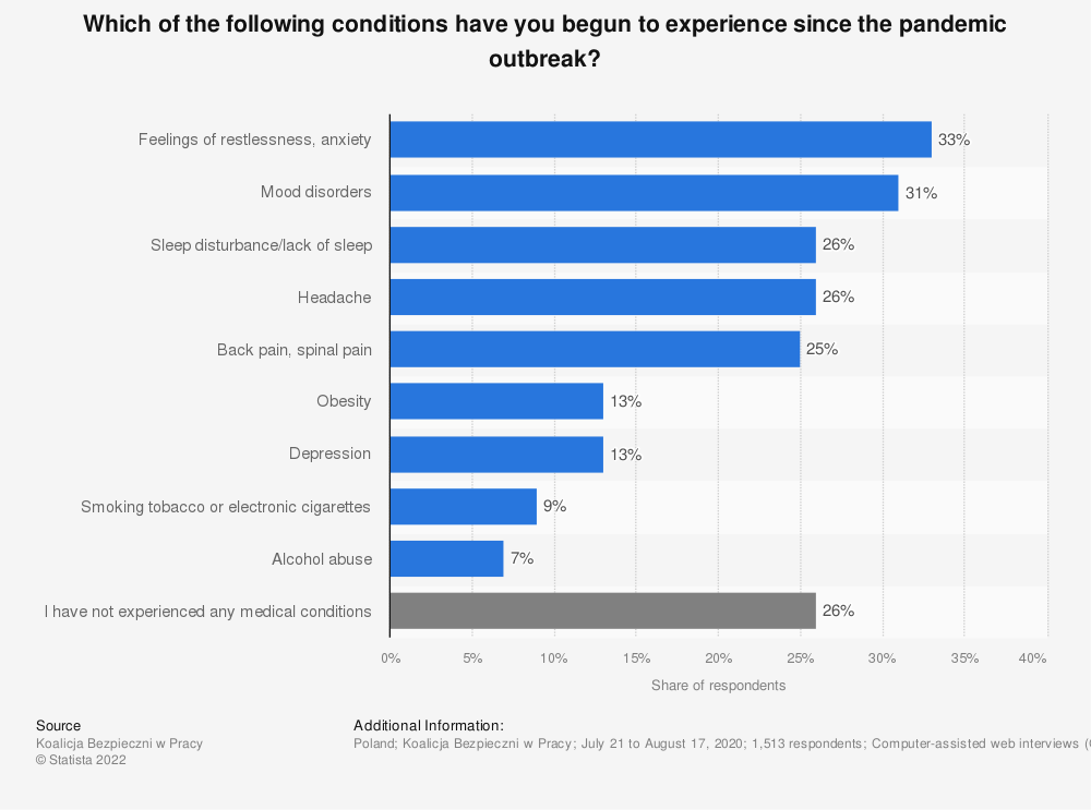 Statistic: Which of the following conditions have you begun to experience since the pandemic outbreak? | Statista