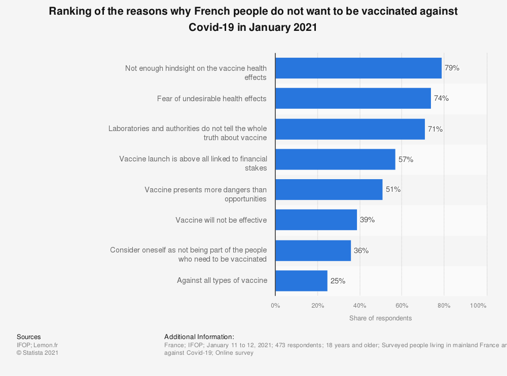 Statistic: Ranking of the reasons why French people do not want to be vaccinated against Covid-19 in January 2021 | Statista