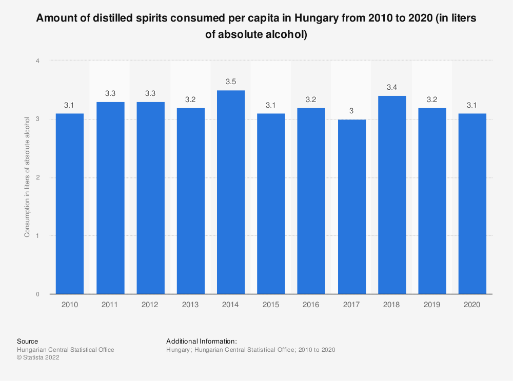 Statistic: Amount of distilled spirits consumed per capita in Hungary from 2010 to 2019 (in liters of absolute alcohol) | Statista