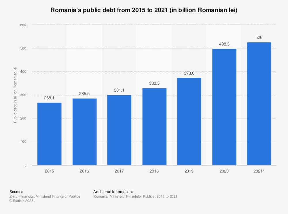 Statistic: Romania's public debt from 2015 to 2020 (in billion Romanian lei) | Statista
