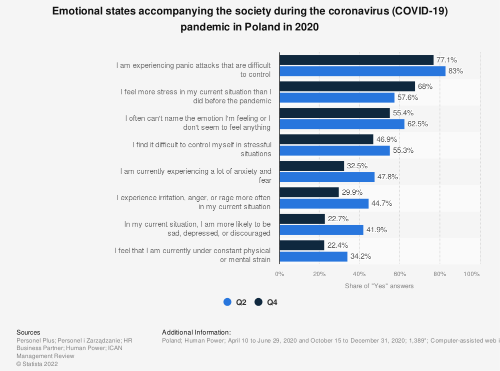 Statistic: Emotional states accompanying the society during the coronavirus (COVID-19) pandemic in Poland in 2020   Statista