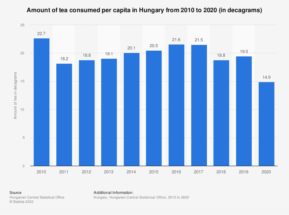 Statistic: Amount of tea consumed per capita in Hungary from 2010 to 2019 (in decagrams) | Statista