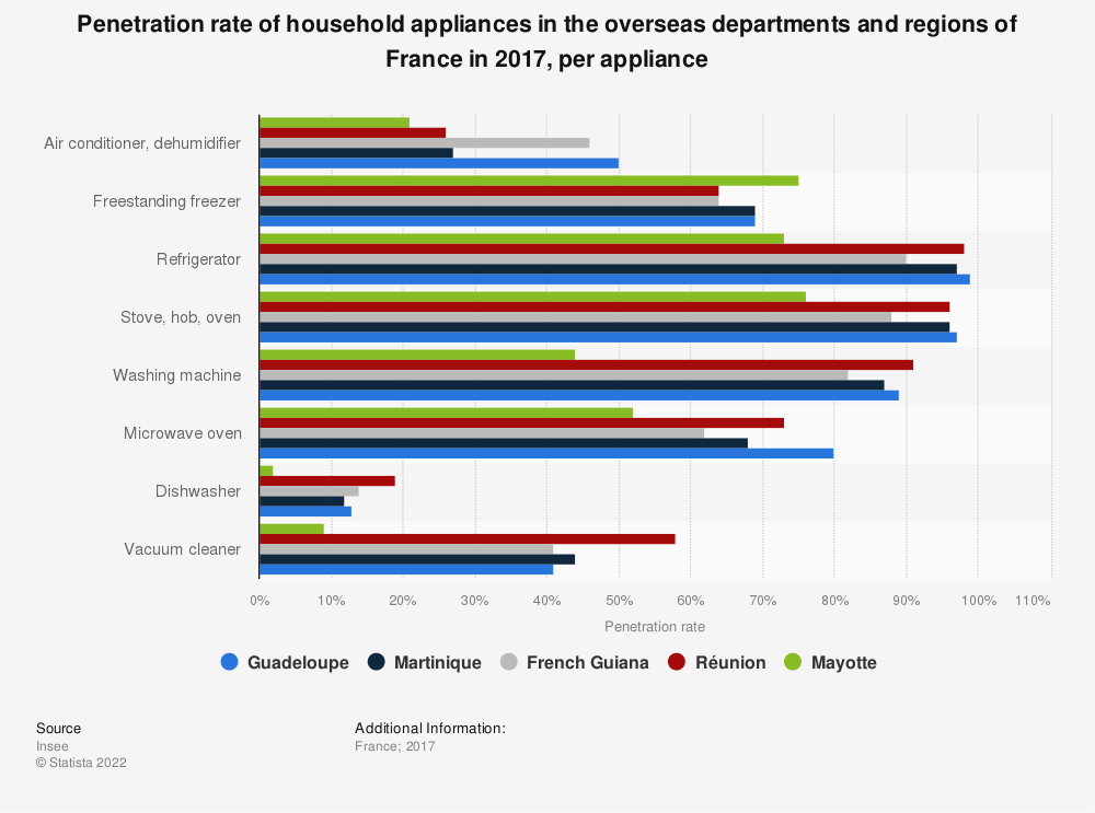 Statistic: Penetration rate of household appliances in the overseas departments and regions of France in 2017, per appliance | Statista