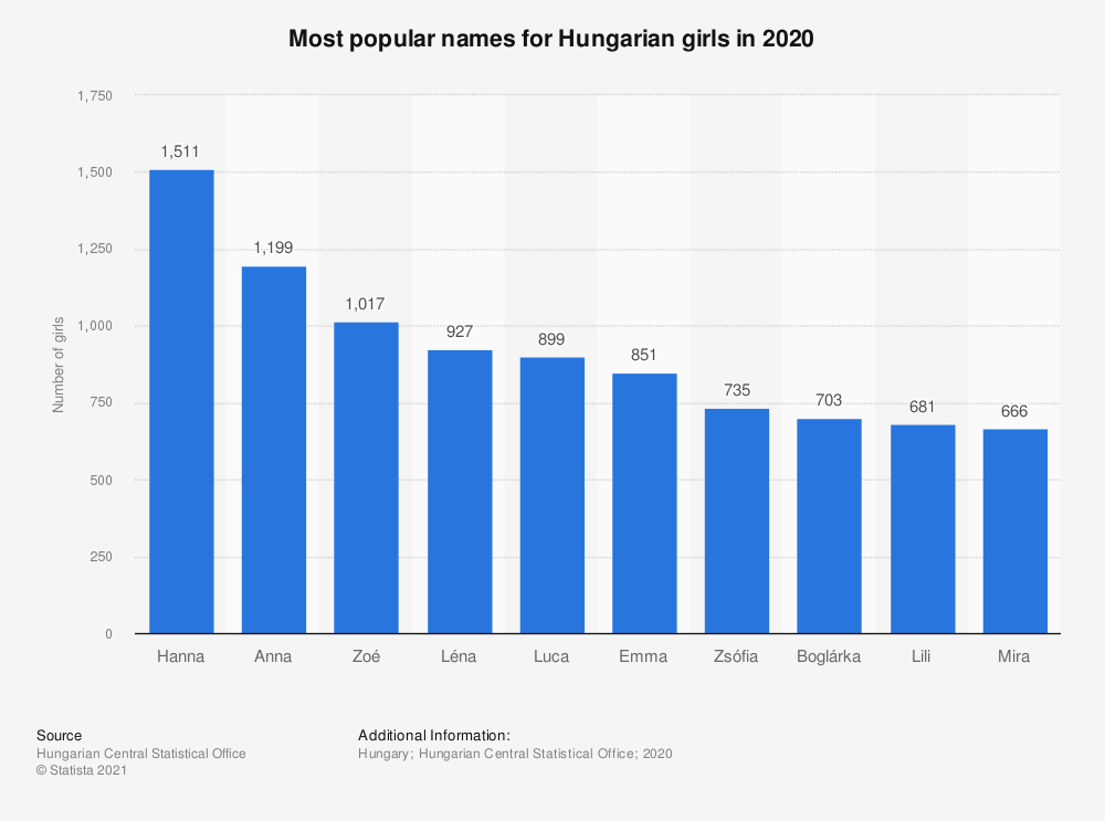 Statistic: Most popular names for Hungarian girls in 2019 | Statista