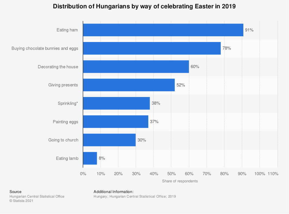 Statistic: Distribution of Hungarians by way of celebrating Easter in 2019 | Statista