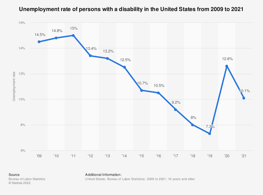Statistic: Unemployment rate of persons with a disability in the United States from 2009 to 2020 | Statista