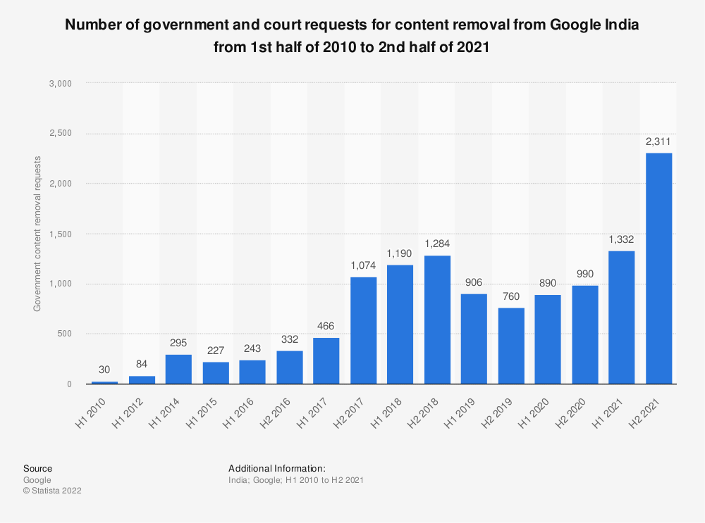 Statistic: Number of government and court requests for content removal from Google India from January 2010 to June 2020   Statista