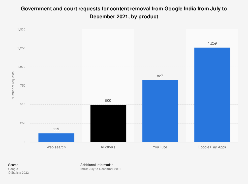 Statistic: Government and court requests for content removal from Google India from January to June 2020, by product | Statista
