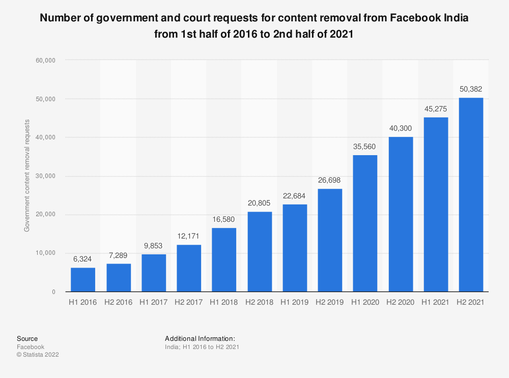 Statistic: Number of government and court requests for content removal from Facebook India from January 2016 to June 2020 | Statista