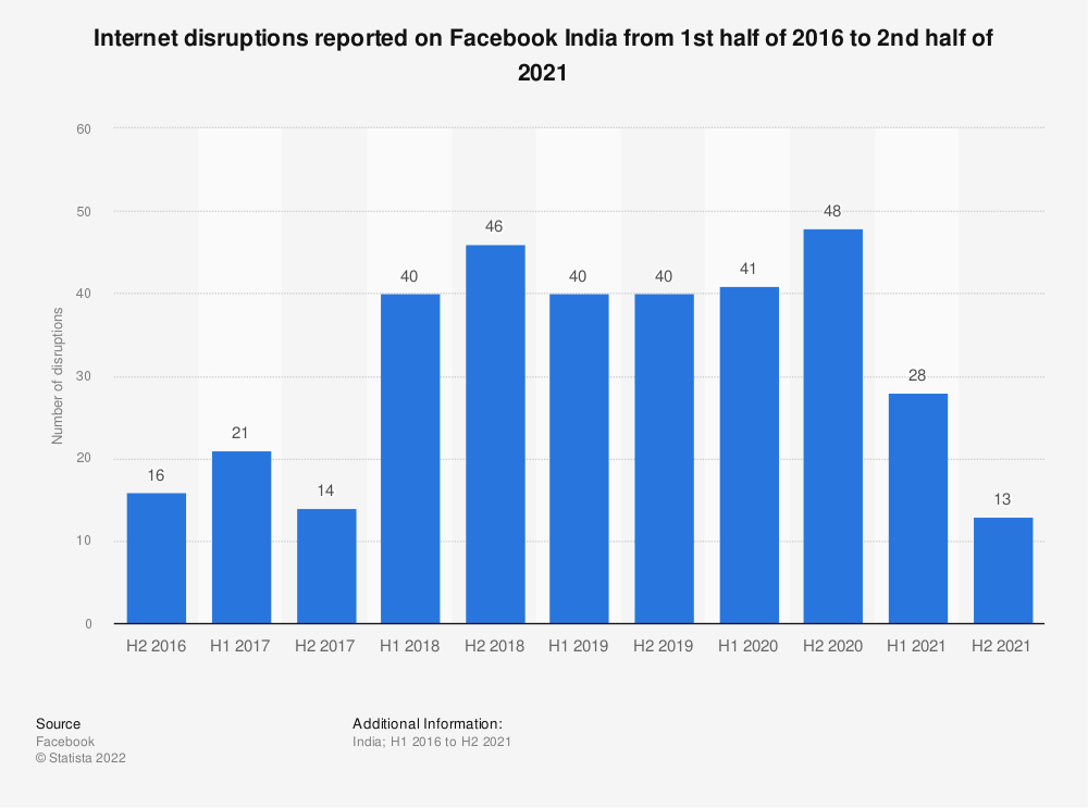 Statistic: Internet disruptions reported on Facebook India from June 2016 to June 2020 | Statista
