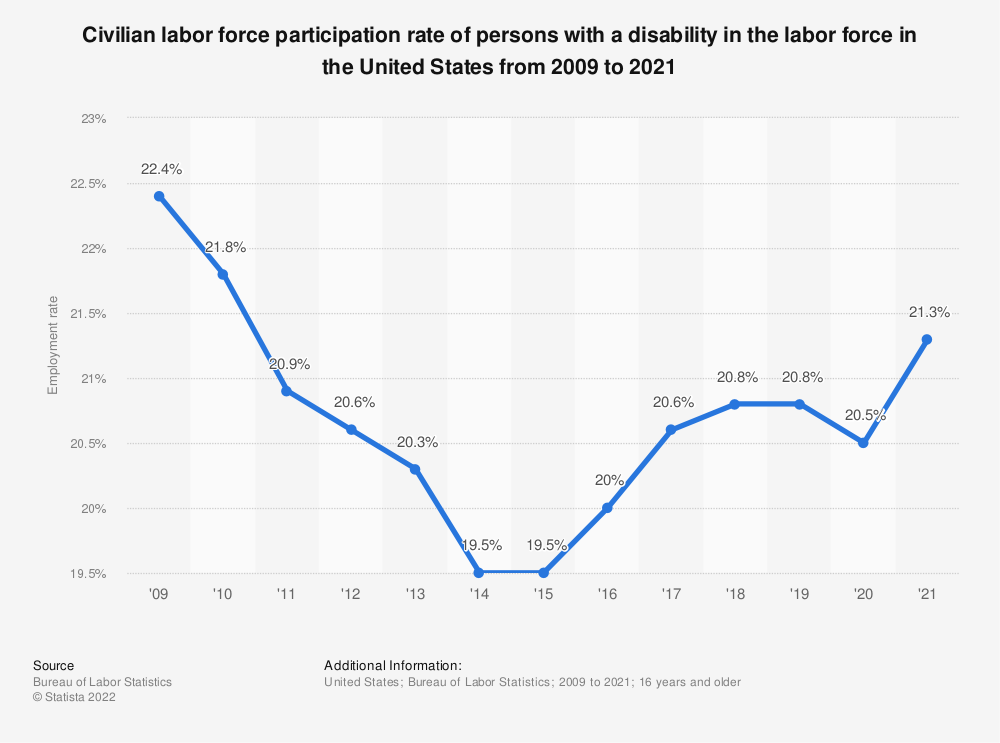 Statistic: Civilian labor force participation rate of persons with a disability in the labor force in the United States from 2009 to 2020 | Statista