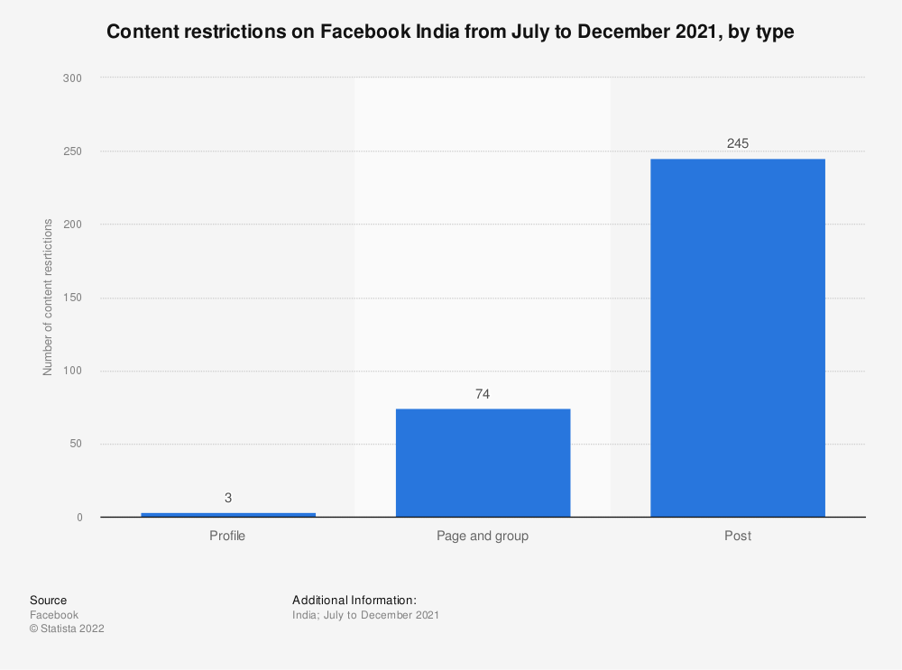 Statistic: Content restrictions on Facebook India from January to June 2020, by type   Statista