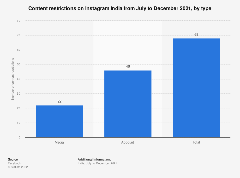 Statistic: Content restrictions on Instagram India from January to June 2020, by type | Statista