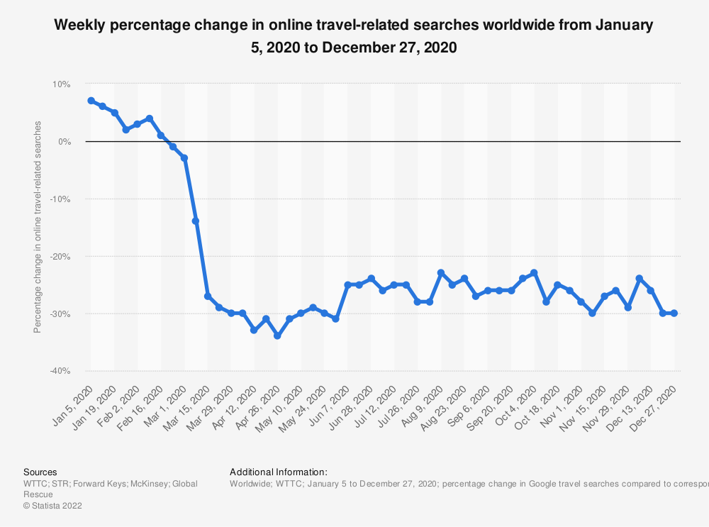 Statistic: Weekly percentage change in online travel-related searches worldwide from January 5, 2020 to December 27, 2020   Statista