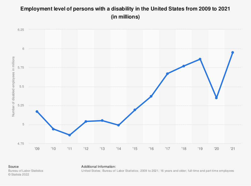 Statistic: Employment level of persons with a disability in the United States from 2009 to 2020 (in millions) | Statista