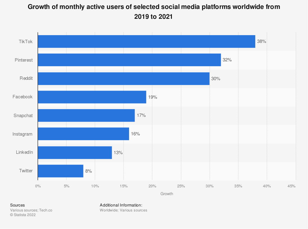 Statistic: Growth of monthly active users of selected social media platforms worldwide from 2019 to 2021 | Statista