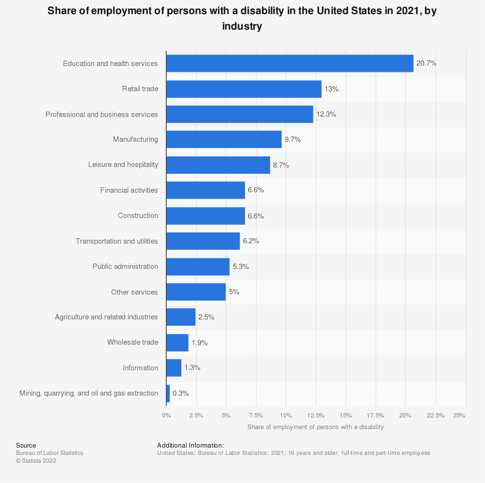 Statistic: Share of employment of persons with a disability in the United States in 2020, by industry | Statista