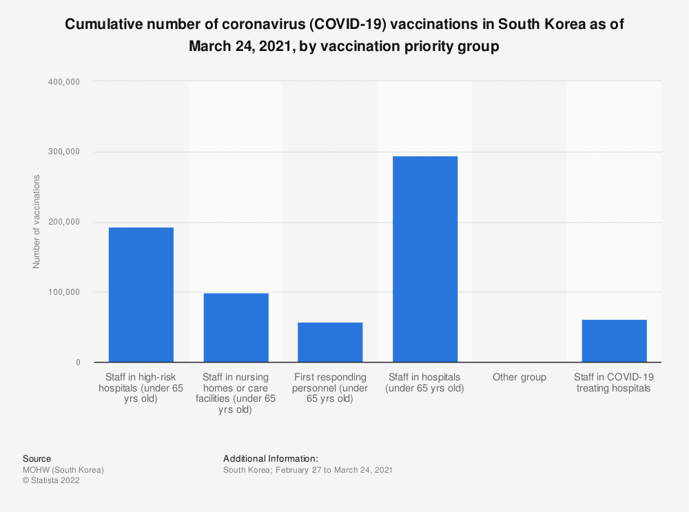 Statistic: Cumulative number of coronavirus (COVID-19) vaccinations in South Korea as of March 24, 2021, by vaccination priority group   Statista