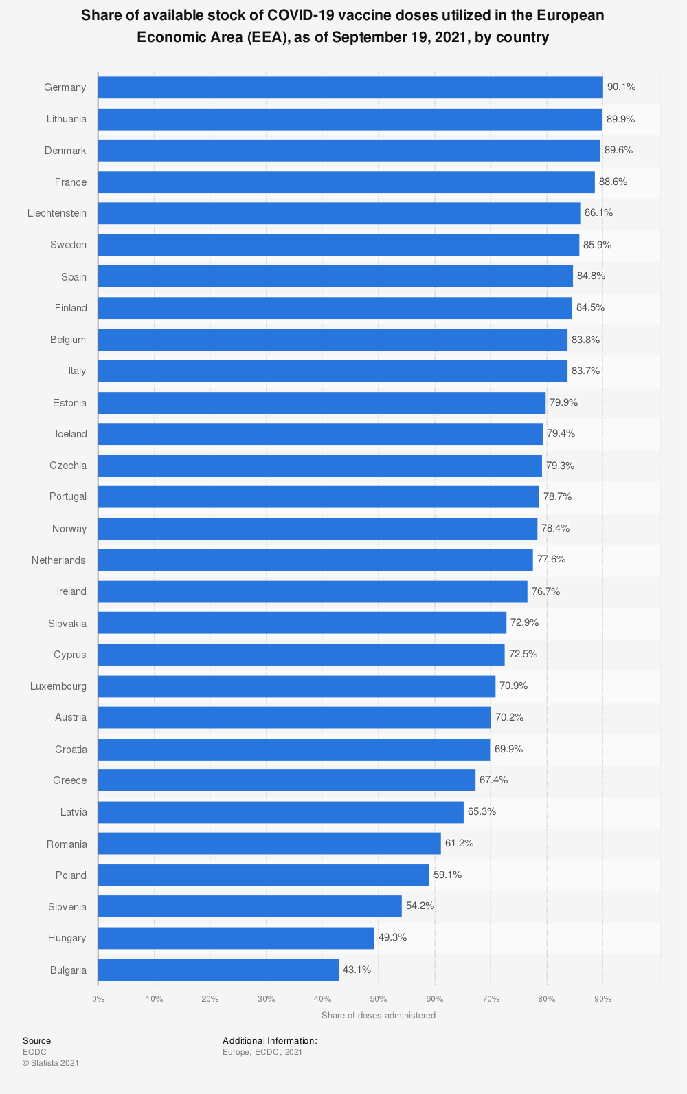 Statistic: Share of available stock of COVID-19 vaccine doses utilized in the European Economic Area (EEA), as of May 9, 2021, by country | Statista