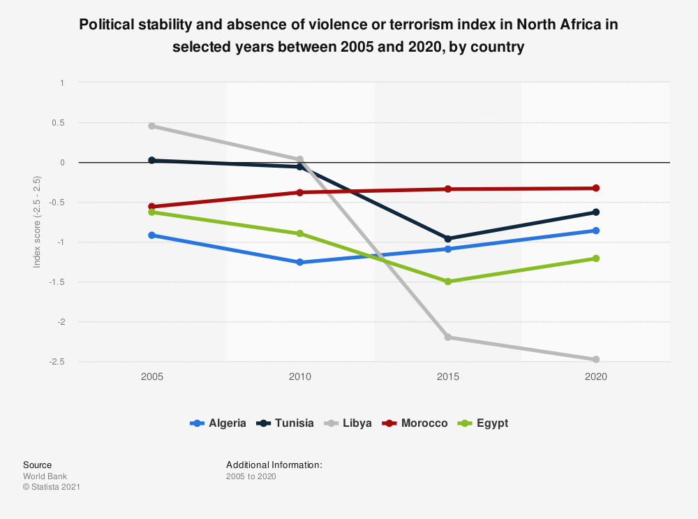 Statistic: Political stability and absence of violence or terrorism index in North Africa in selected years between 2005 and 2019, by country | Statista