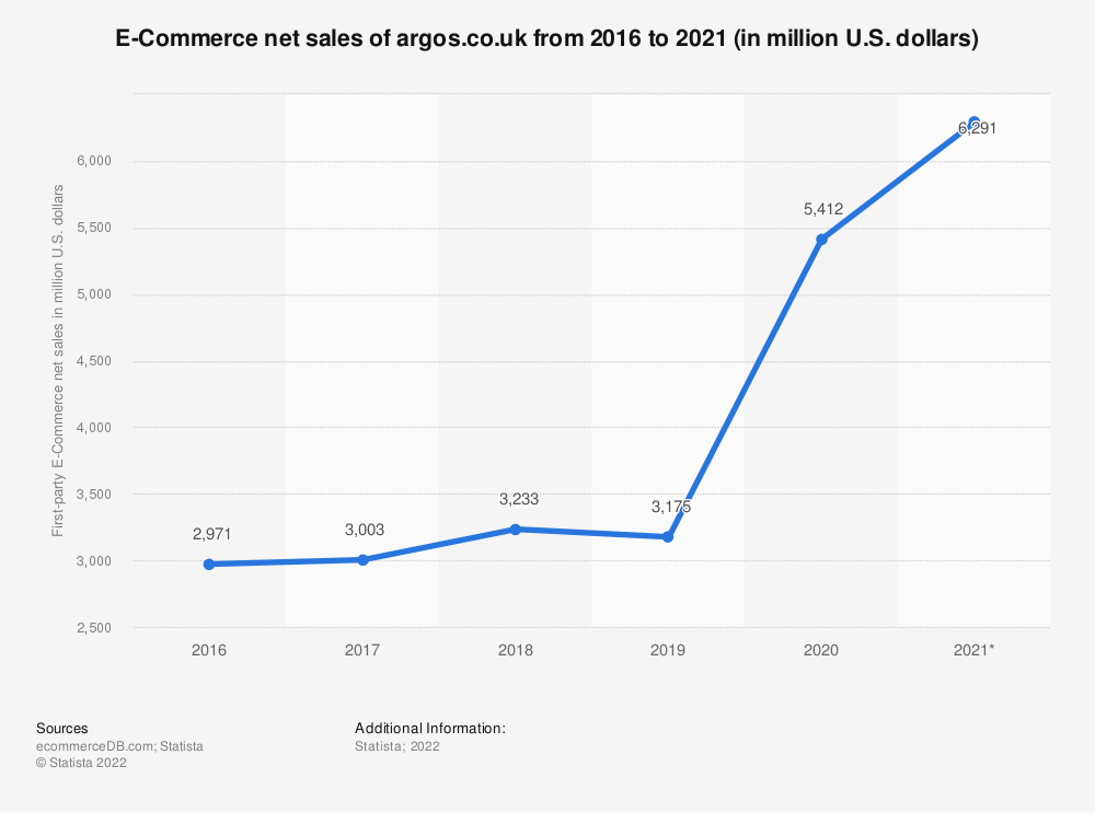Statistic: E-Commerce net sales of argos.co.uk from 2016 to 2020 (in million U.S. dollars) | Statista