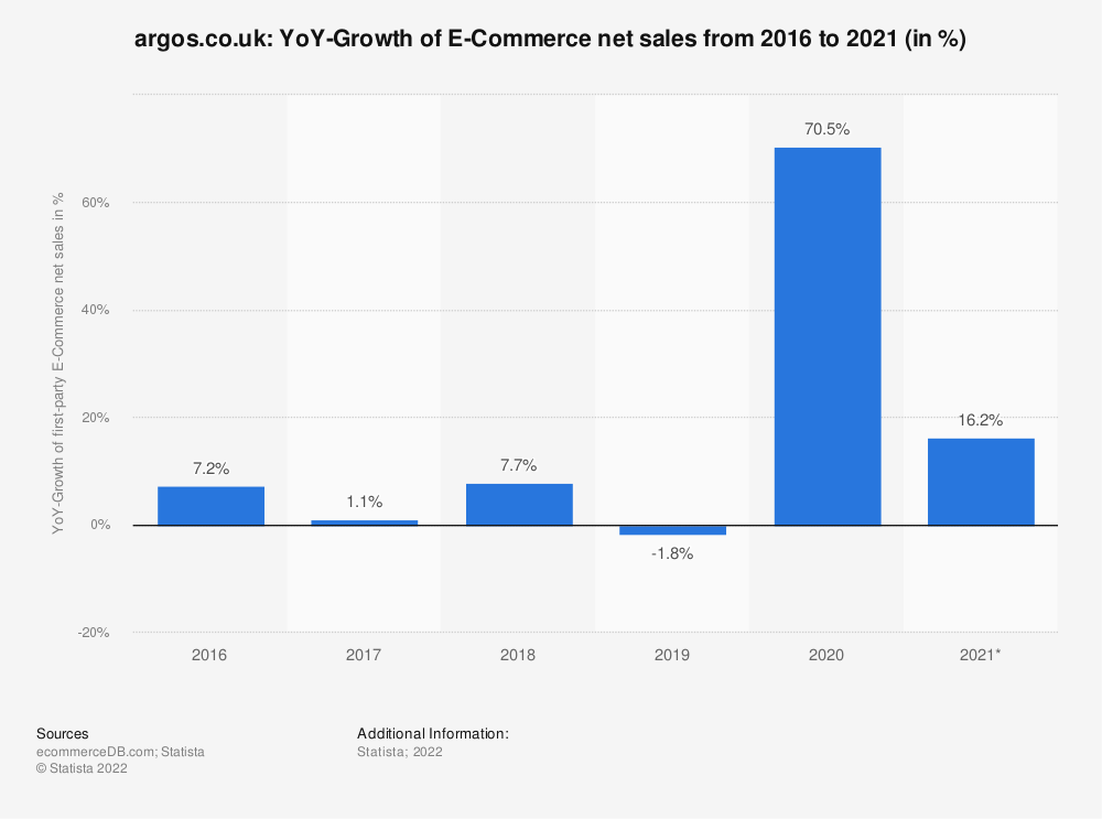 Statistic: argos.co.uk: YoY-Growth of E-Commerce net sales from 2016 to 2020 (in %)   Statista