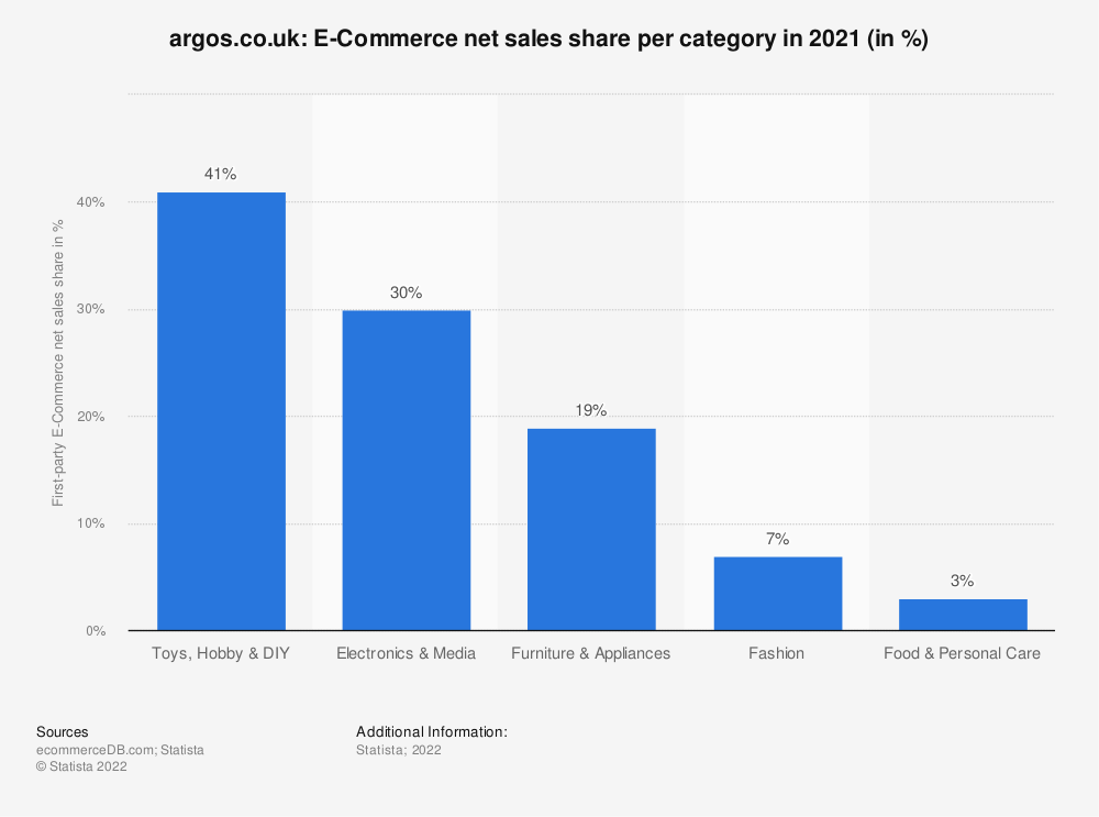 Statistic: argos.co.uk: E-Commerce net sales share per category in 2020 (in %) | Statista