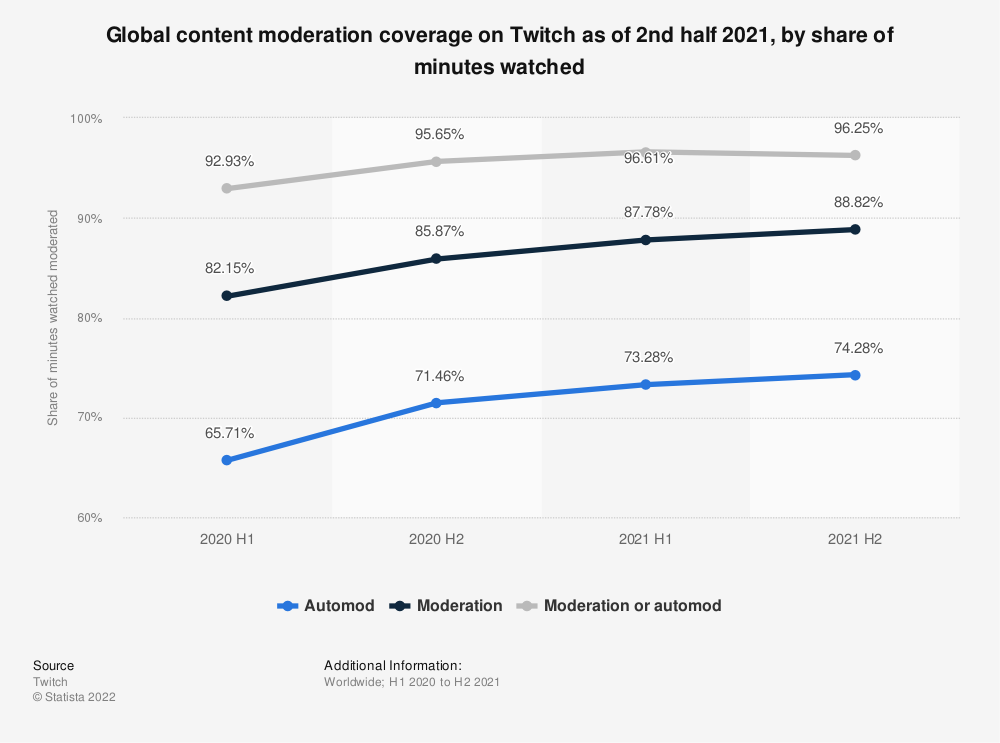 Statistic: Global content moderation coverage on Twitch as of 2nd half 2020, by share of minutes watched | Statista