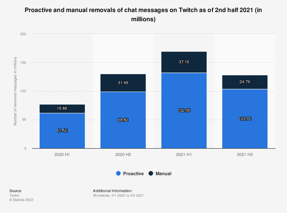 Statistic: Proactive and manual removals of chat messages on Twitch as of 2nd half 2020 (in millions) | Statista