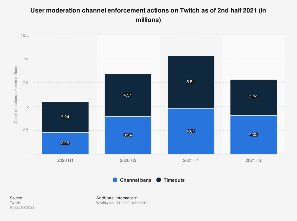 Statistic: User moderation channel enforcement actions on Twitch as of 2nd half 2020 (in millions)   Statista