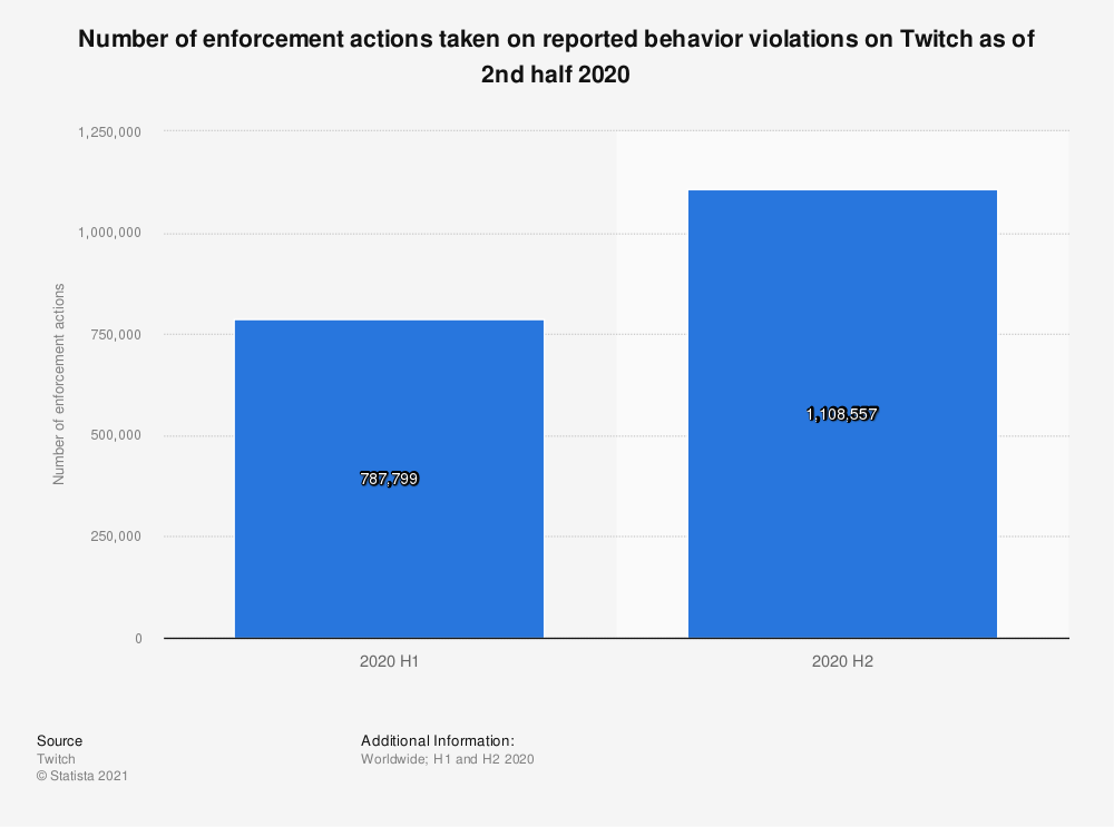 Statistic: Number of enforcement actions taken on reported behavior violations on Twitch as of 2nd half 2020 | Statista