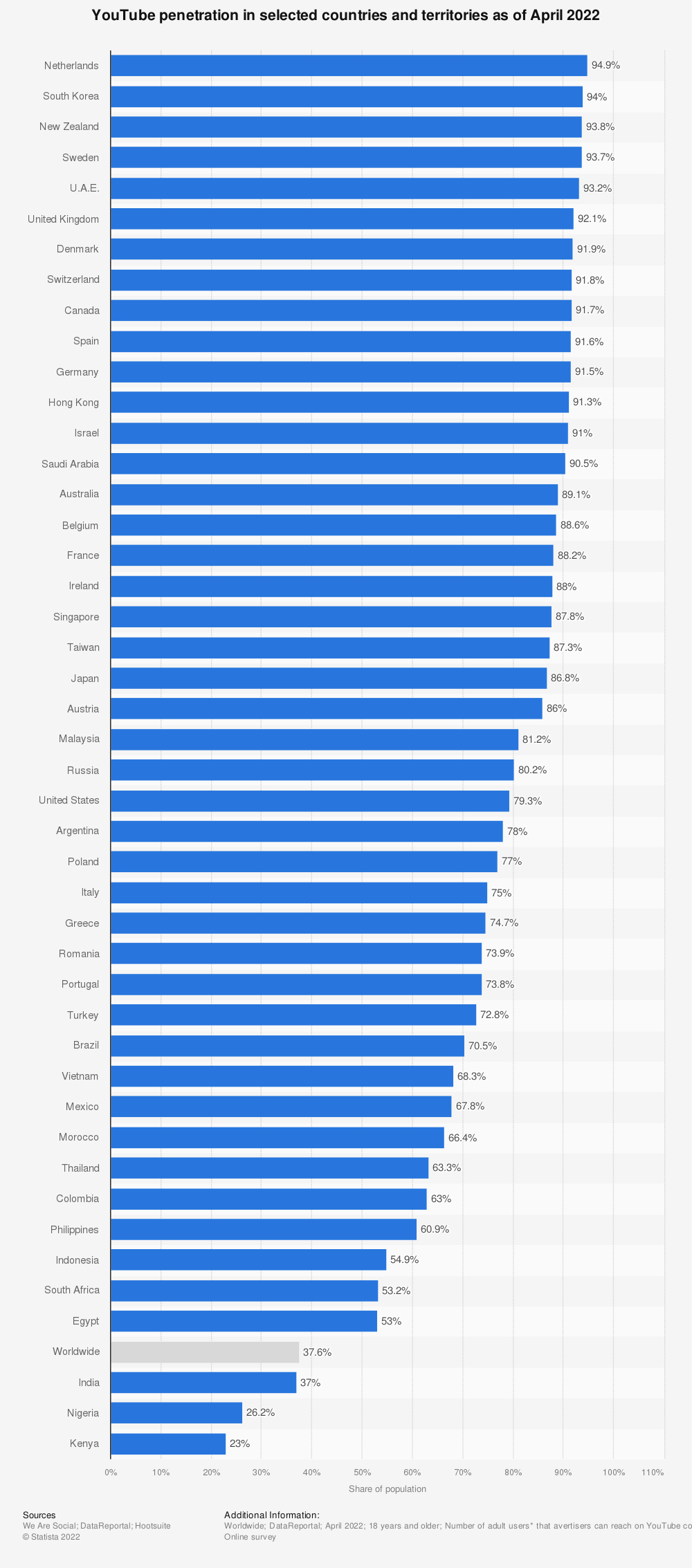 Statistic: YouTube  penetration in selected countries as of January 2021 | Statista