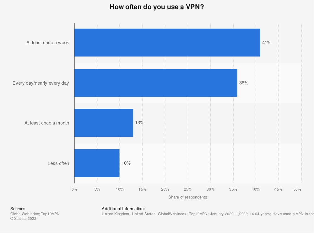 Statistic: How often do you use a VPN? | Statista