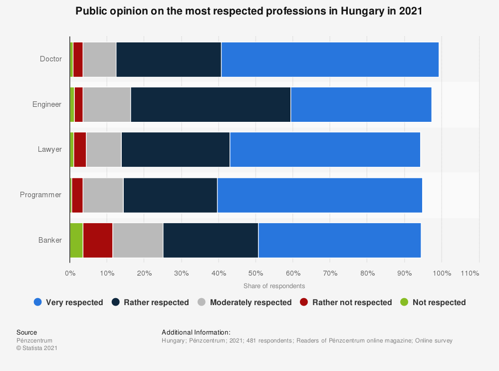 Statistic: Public opinion on the most respected professions in Hungary in 2021 | Statista