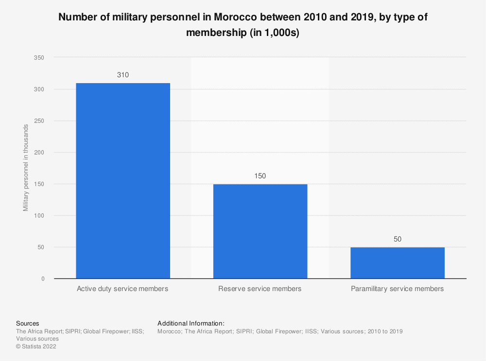 Statistic: Number of military personnel in Morocco between 2010 and 2019, by type of membership (in 1,000s)   Statista