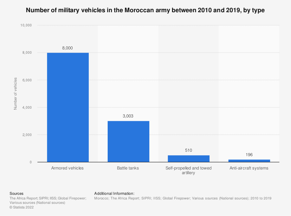 Statistic: Number of military vehicles in the Moroccan army between 2010 and 2019, by type | Statista