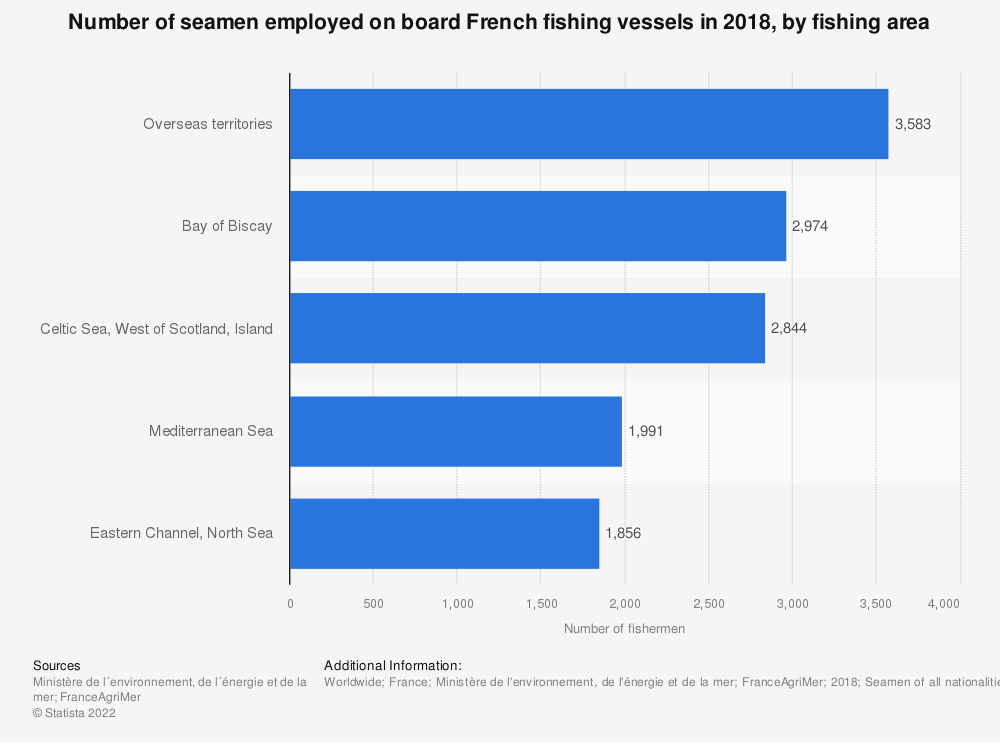 Statistic: Number of seamen employed on board French fishing vessels in 2017, by fishing area | Statista