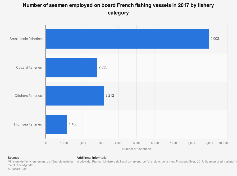 Statistic: Number of seamen employed on board French fishing vessels in 2017 by fishery category   Statista
