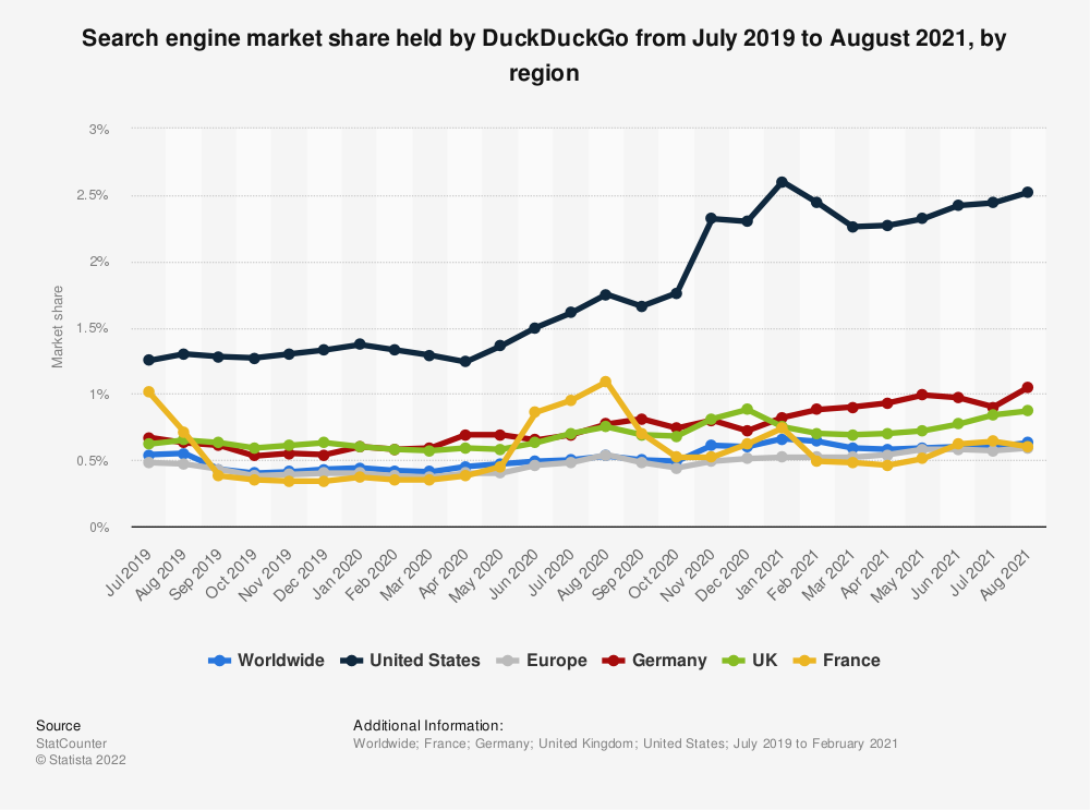 Statistic: Search engine market share held by DuckDuckGo from July 2019 to February 2021, by region   Statista