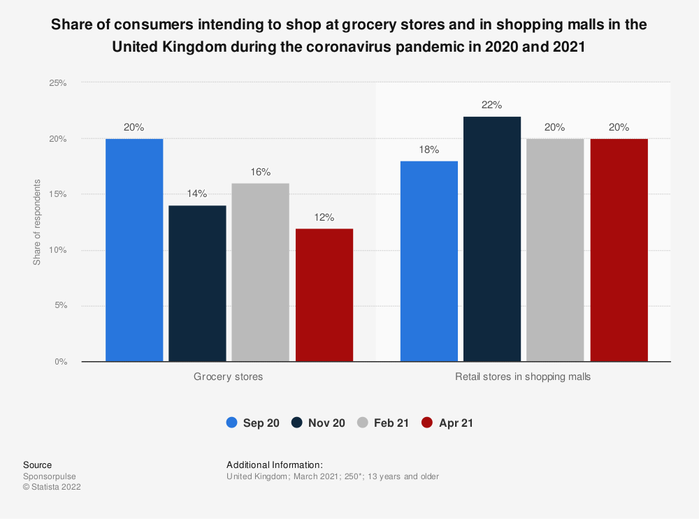 Statistic: Share of consumers intending to shop at grocery stores and in shopping malls in the United Kingdom during the coronavirus pandemic in 2020 and 2021 | Statista