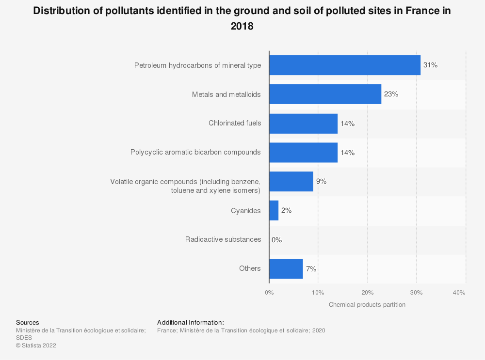 Statistic: Distribution of pollutants identified in the ground and soil of polluted sites in France in 2018 | Statista