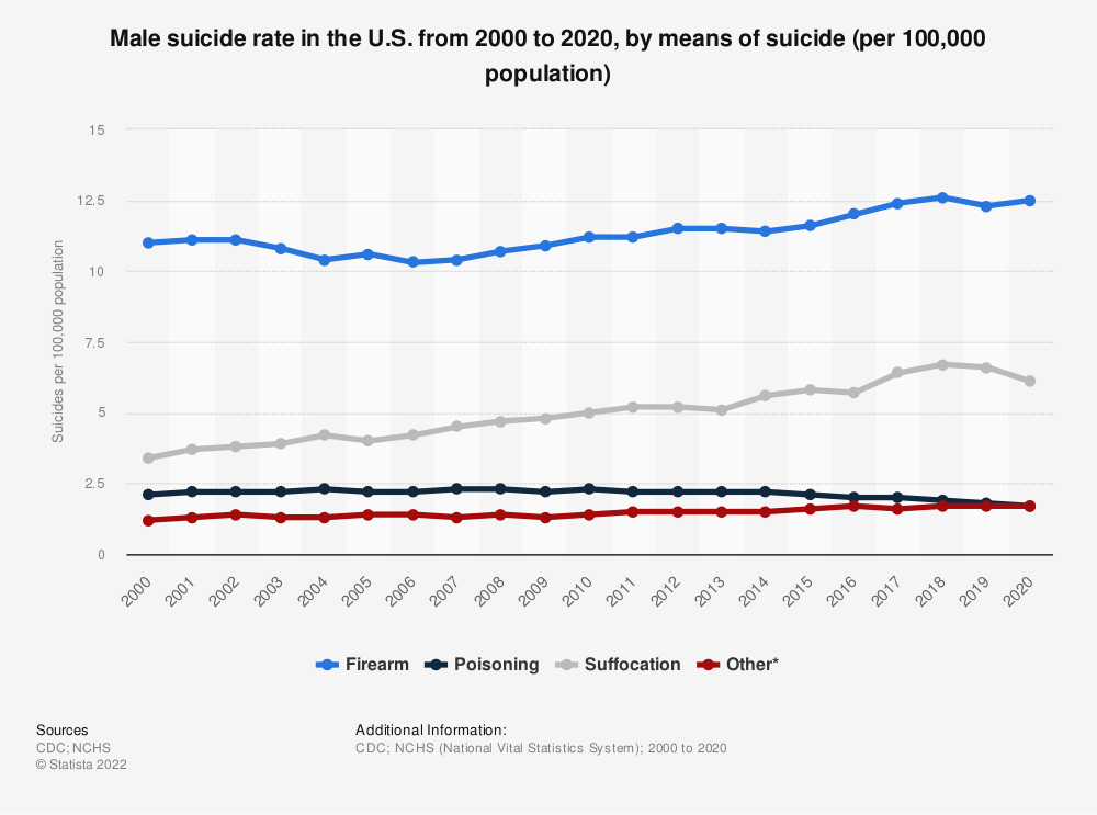 Statistic: Male suicide rate in the U.S. from 1999 to 2019, by means of suicide (per 100,000 population)    Statista